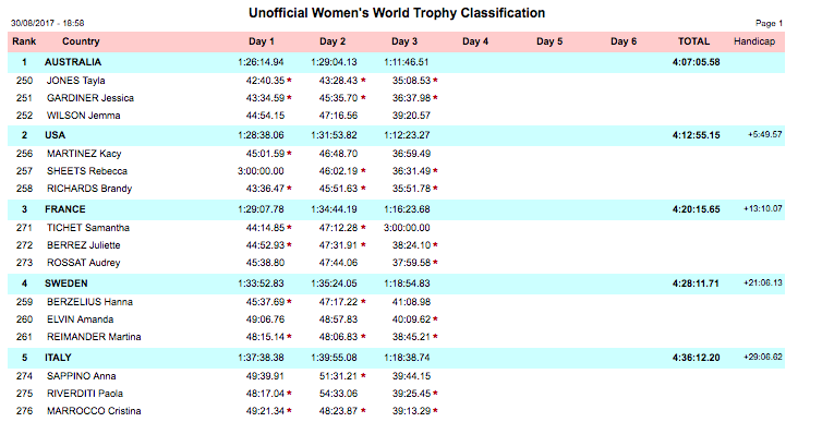 ISDE Results